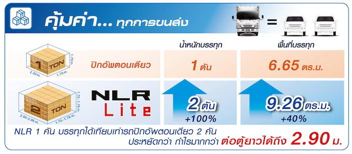 ISUZU NLR Lite Launches